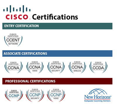 CISCO Certification Paths at New Horizons Hamburg