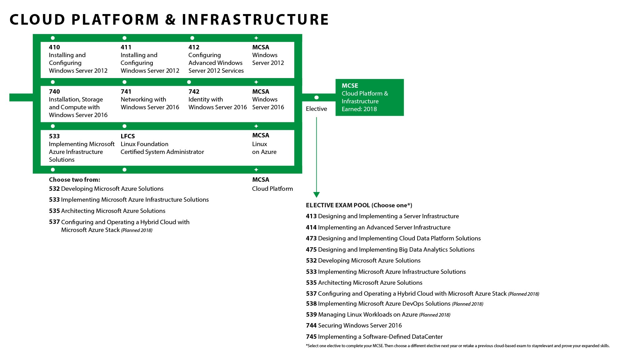 Microsoft Cloud Platform & Infrastructure Path